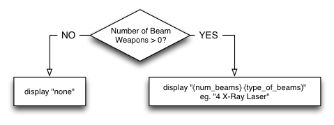 Beam weapon display decisions